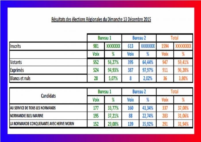 élections régionales du 13 décembre 2015