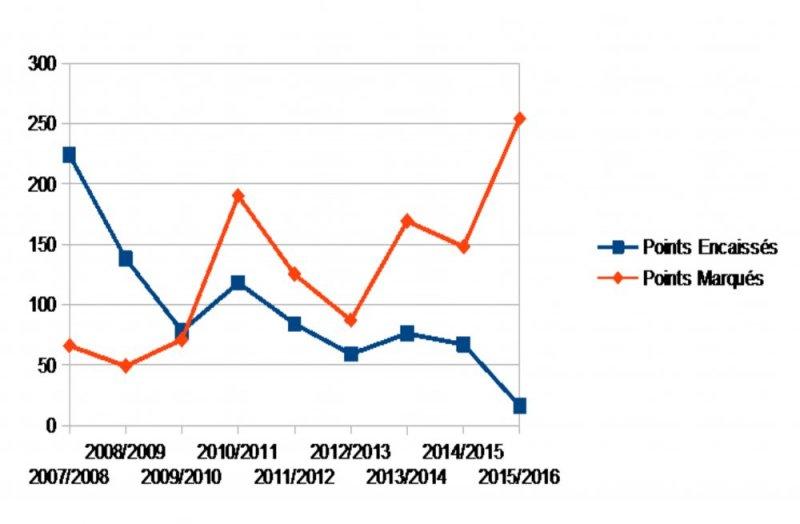 graphique 3