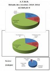 bilan financier 2