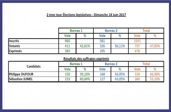 2ème tour des législatives 2017